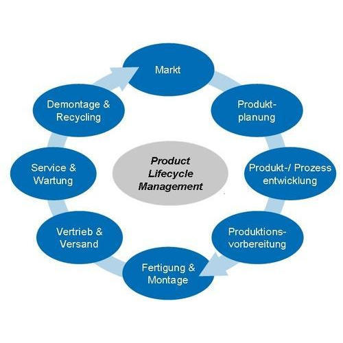 Product Service Management: New Product Introduction Service
