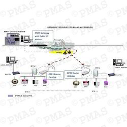 Remote Monitoring Systems Suppliers Manufacturers
