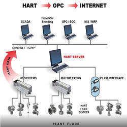 Hart Devices Calibration