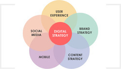Social Media Marketing Digital Strategy Services, in Delhi, Pan India Offline And Online