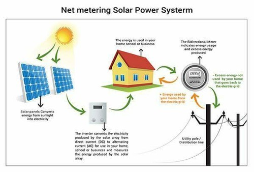 Solar Power Plants Net Metering Solar Project