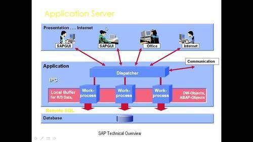 LEARN SAP BASIS EBOOK