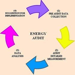 Electrical Energy Audit Services, For Office and Corporate, Application/Usage: Commercial
