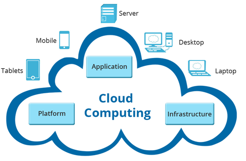 Cloud Computing Services, Cloud Computing Service - Swan Softweb Solutions,  Ahmedabad | ID: 10712902562