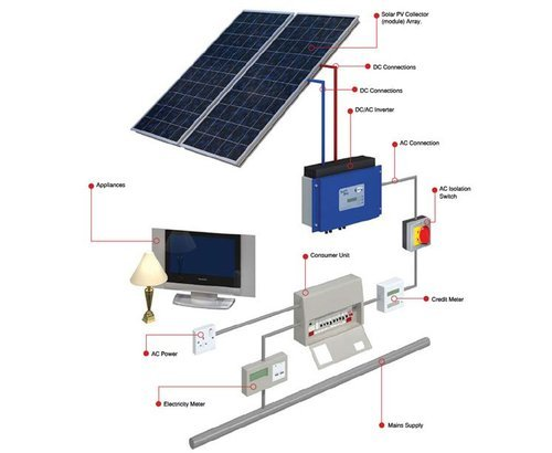 Solar Panel Service Installation In Durga Colony Indore