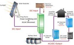Solar Power Plant Design
