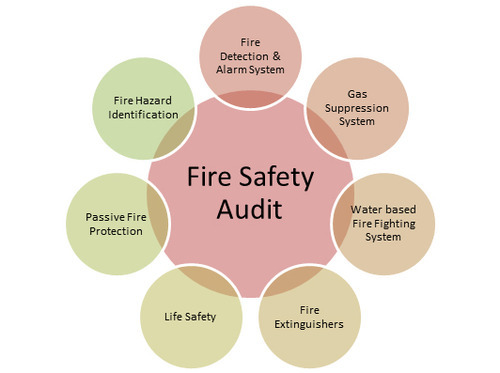 Ehs Auditing Services Fire Safety Audit Service Provider