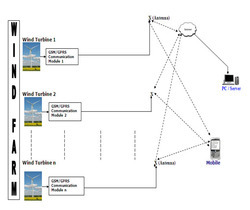 SCADA Workflow