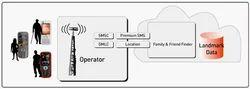 Operator Fetch MNP API Service