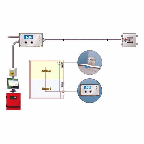 Water Leak Detection System, वाटर लीक डिटेक्टर - Surabhi Technologies, Bengaluru   ID: 13259443333