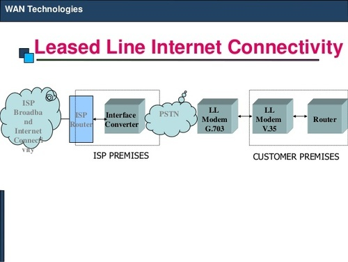 Leased Line Connectivity In Sector 65 Noida Id 13334598488