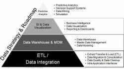 Big Data Integration & ETL