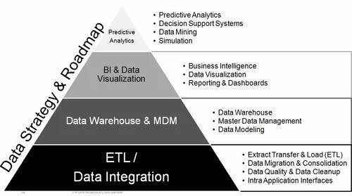 Big Data Integration & ETL - Big Data Integration IT
