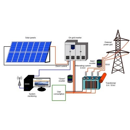 solar power plant designing services in hapur, ghaziabad ... thermal power plant layout design solar power plant layout design #1