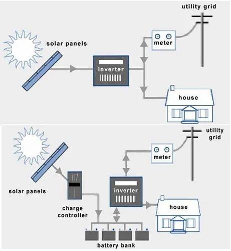 Grid Connected Solar Plants Solar Power Plant