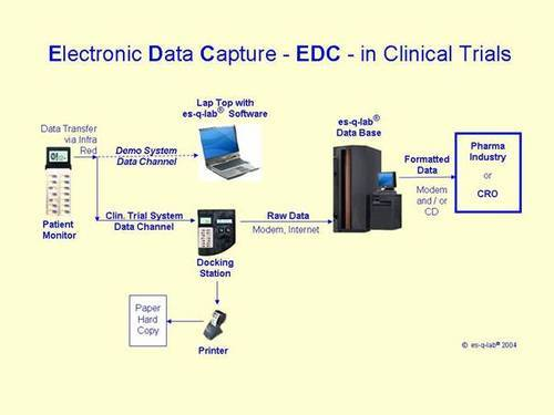 Clinical Data Management Services Electronic Data