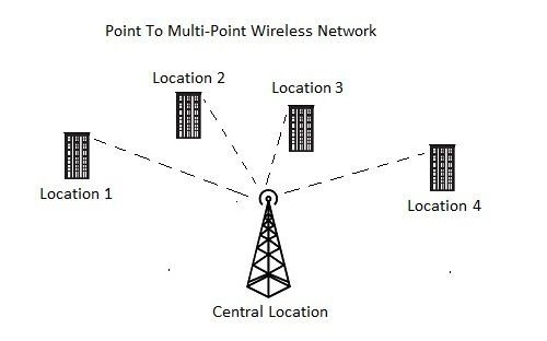Multipoint Wireless Radio - High End at Rs 600000 /piece | Wireless ...