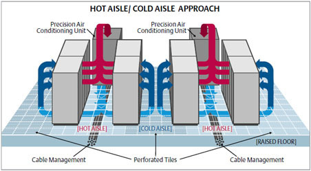 precision ac server room cooling system sky it infratech private limited new delhi id. Black Bedroom Furniture Sets. Home Design Ideas