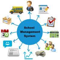 Image result for School Management Software
