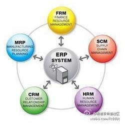 ERP Software - Logistic ERP Software Manufacturer from New Delhi