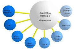 Application Hosting Services