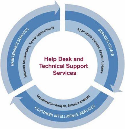 help desk support service