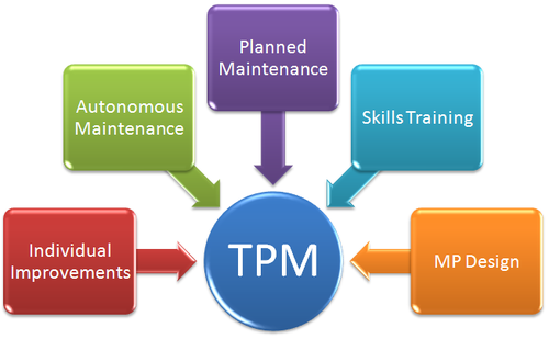 Tpm Consulting Service Seven Steps Business