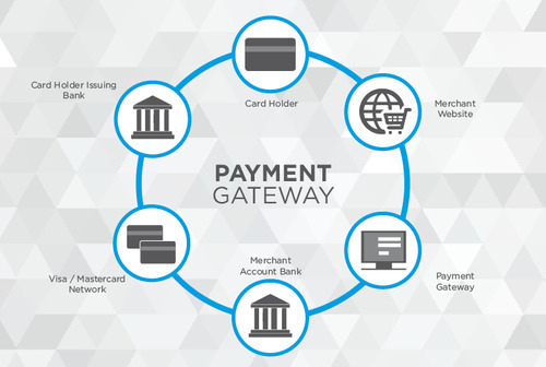 Payment Gateway Solutions in Sector 63, Delhi | ID: 11698783888