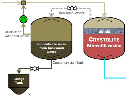 Crystolite Filtration (down To  05 Micron)