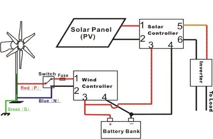 Winding Controllers - Wind Turbine Charge Controller Service