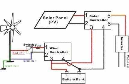 wind turbine controller at rs 50000 piece wind turbine charge rh indiamart com wind turbine charge controller circuit diagram pdf wind turbine charge controller circuit diagram pdf