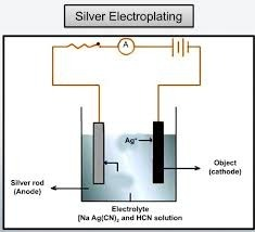 Silver Electroplating in India