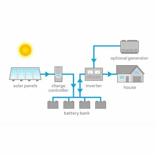 Solar Pv System Off Grid Solar Pv System Manufacturer
