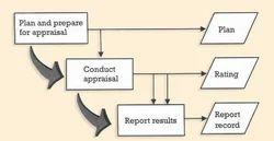 CMMI Appraisal