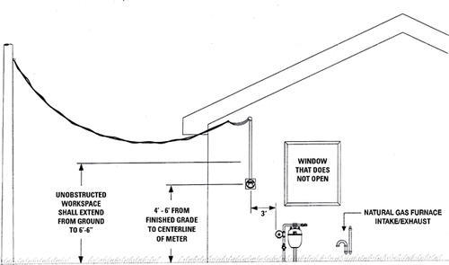 electric meter installation requirements