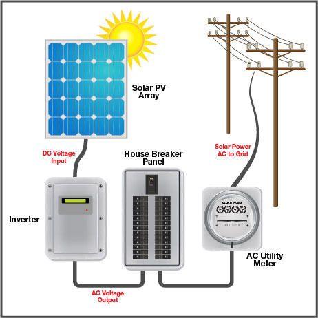 Sukam On Grid Solar Inverter Rs 75000 Unit Hitech Power