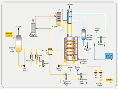 Oil Deodorization Chempro Technovation Pvt Ltd