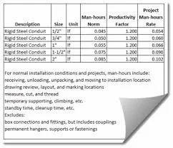 Estimating building costs pdf converter