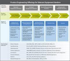 Telecommunication Project Services