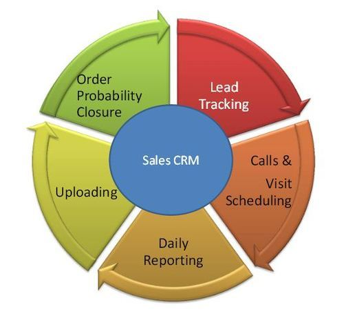 status of crm in india Ground floor a - 96 neusource india owner since may 03, 2016 1 month left expires on may 12, 2018: safety status of crmneusourceindiacom is described as.