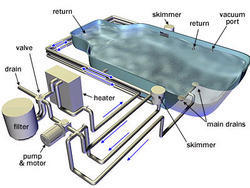 Swimming Pool Components - Water Treatment Plants