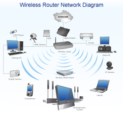 Wireless Network Solution