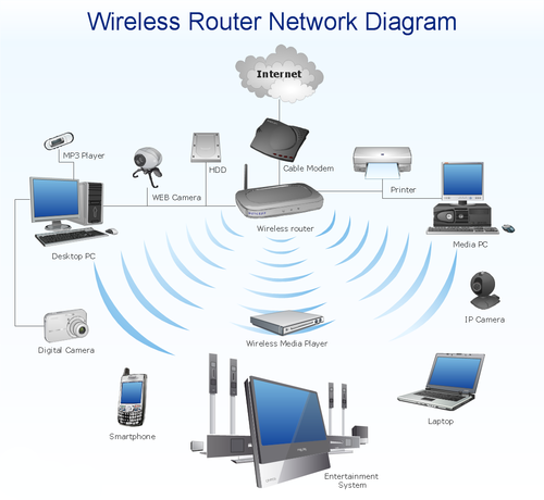 Wireless Network Solution, Wireless Networking Services