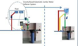 Gravity Based Jumbo Water Softener System