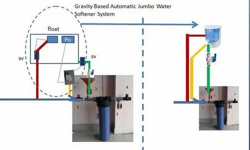 Gravity Based Jumbo Water Softener System Water Softener
