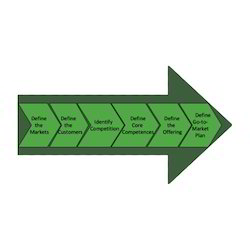 Go To Market Strategy Service