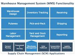 Top Warehouse Management Software Providers In India