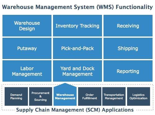 Warehouse Management Software - View Specifications