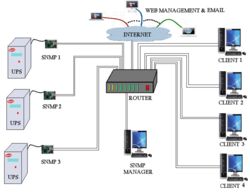 GSM And SNMP Add On Solutions