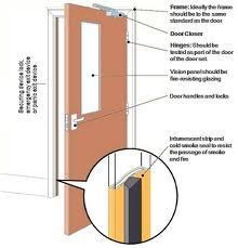 Fire Door Hardware